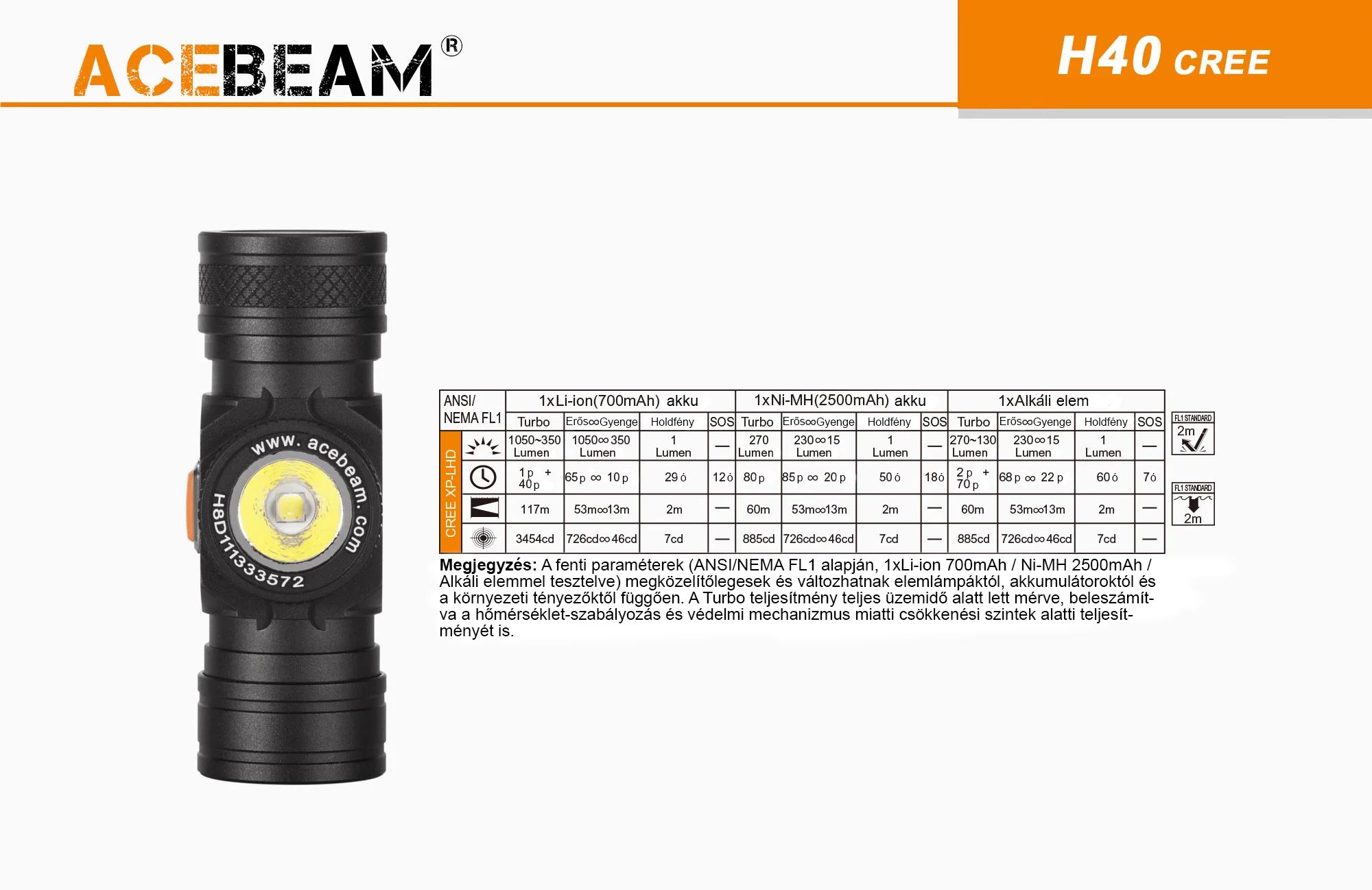 AceBeam H40 fejlámpa