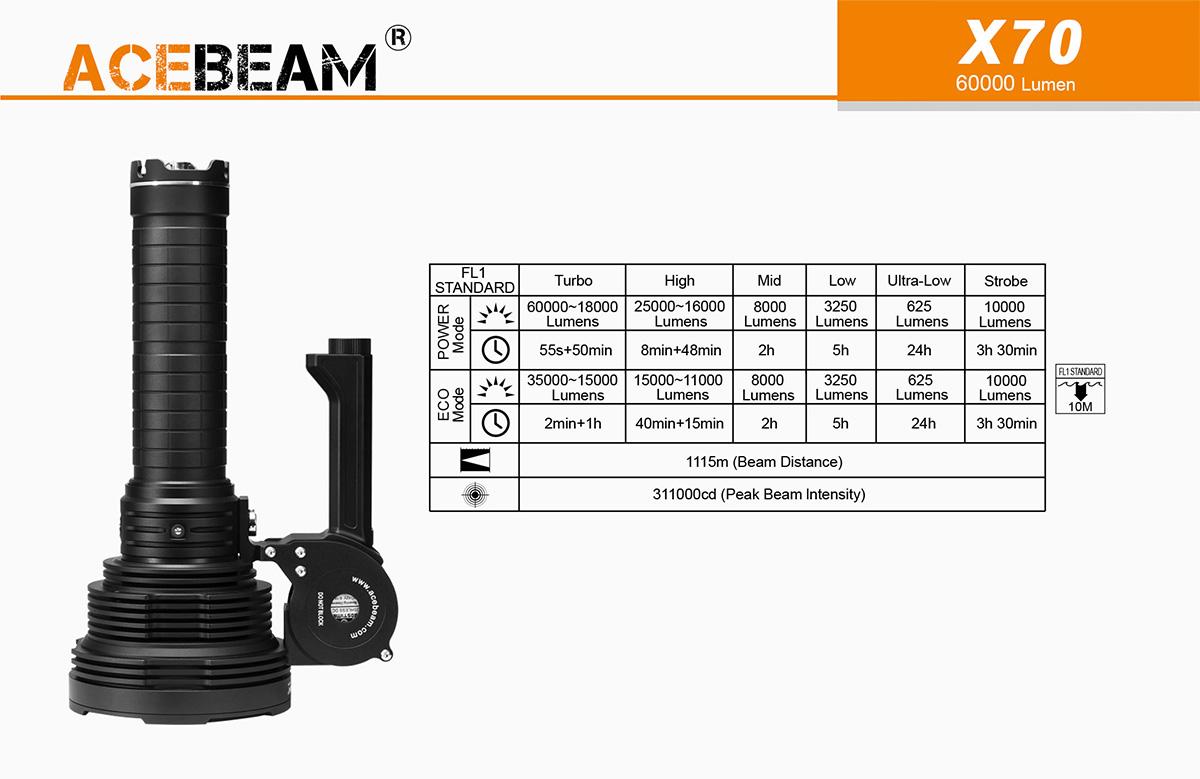 AceBeam X70 keresőlámpa